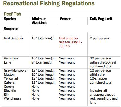 Recreational Fishing Regulations